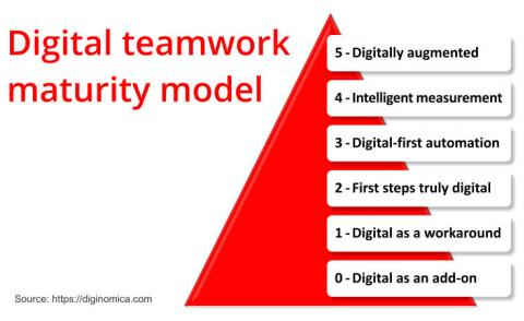 Digital teamwork maturity model - diginomica.com